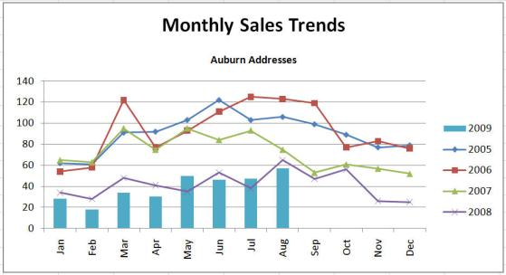 monthly sales trends