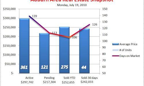 Auburn Area Mid-Summer Market Snapshot