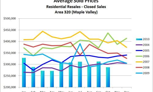 What are Houses Selling for in Maple Valley?