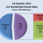 Sales in Auburn WA for First Quarter 2012