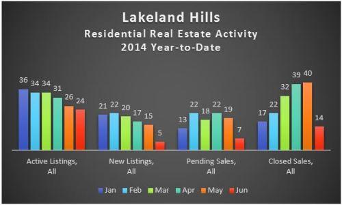 Lakeland Hills, Auburn WA – A Market Snapshot – 1st Half 2014