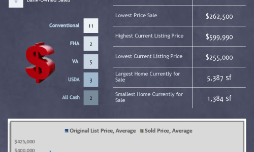 Lakeland Hills – November 2014 Market Update