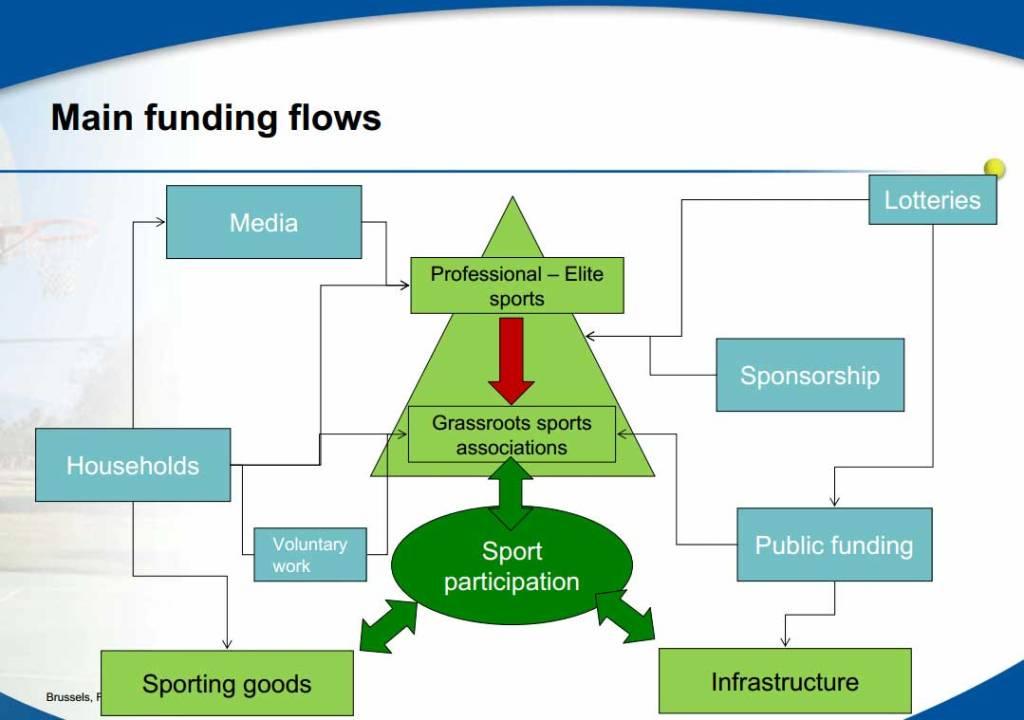 sport-funding