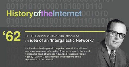 Istoria internetului: 1962 – 2009