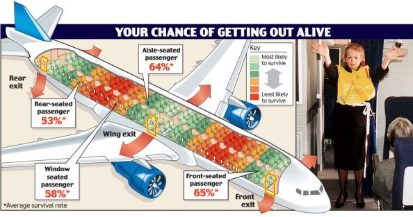 Cele mai sigure locuri in avion