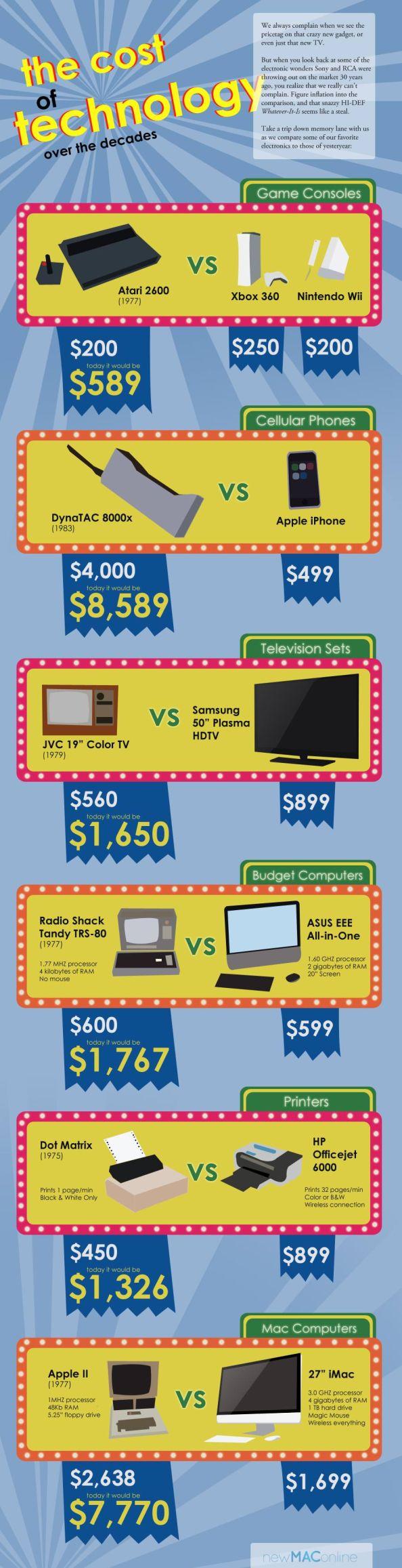 Costul tehnologiei