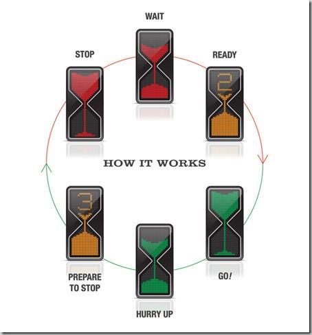 Concept clepsidra semafoare