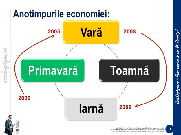 1. Anotimpurile economiei