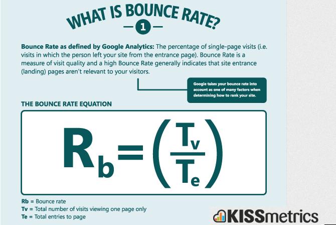 Ce este Bounce Rate
