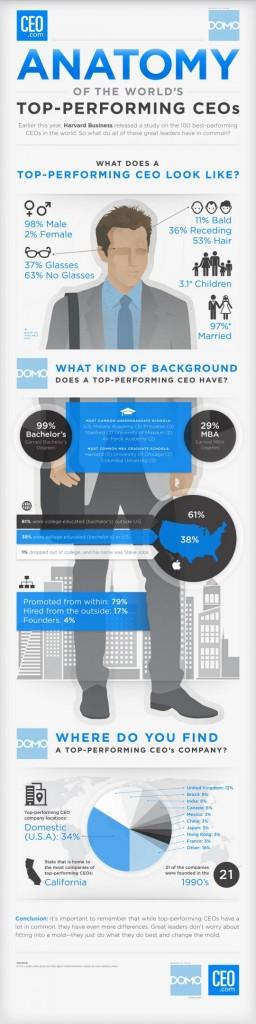 Infografic chestii in comun CEO