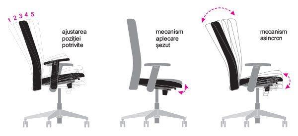 Mecanisme scaune