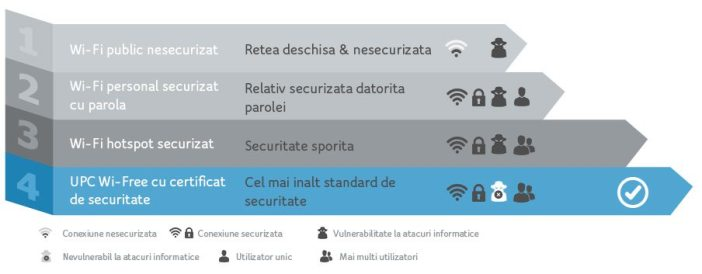 Securitate UPC Wi Free