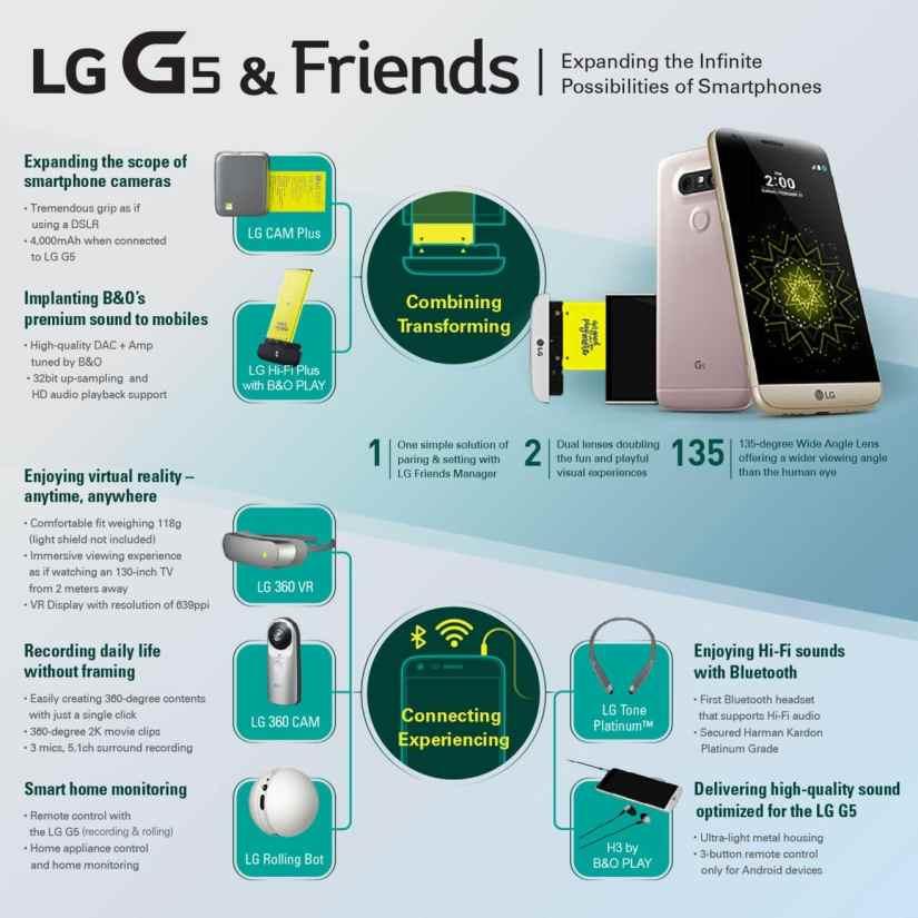 LG G5 telefon modular