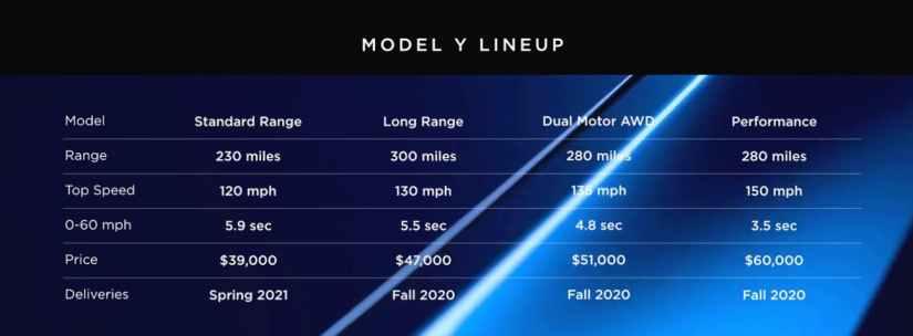 Specificatii Tehnice Tesla Model Y