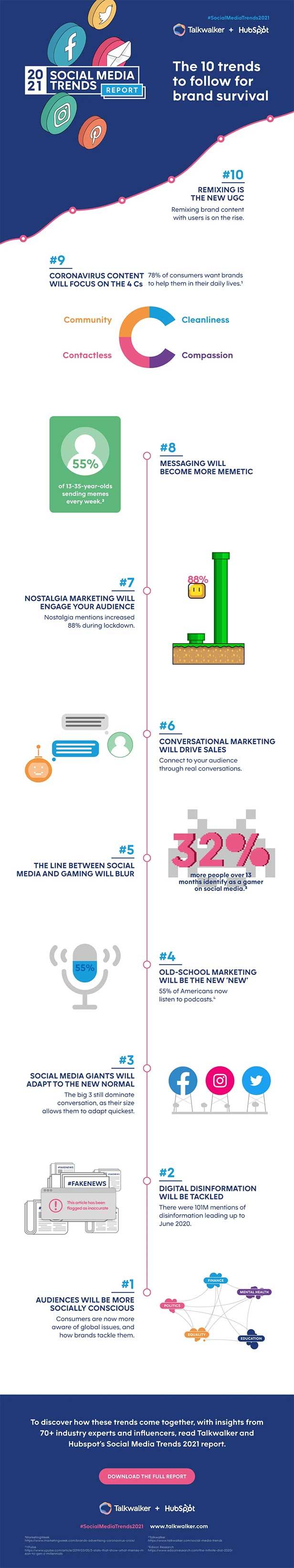 Trenduri Social Media 2021 Infografic