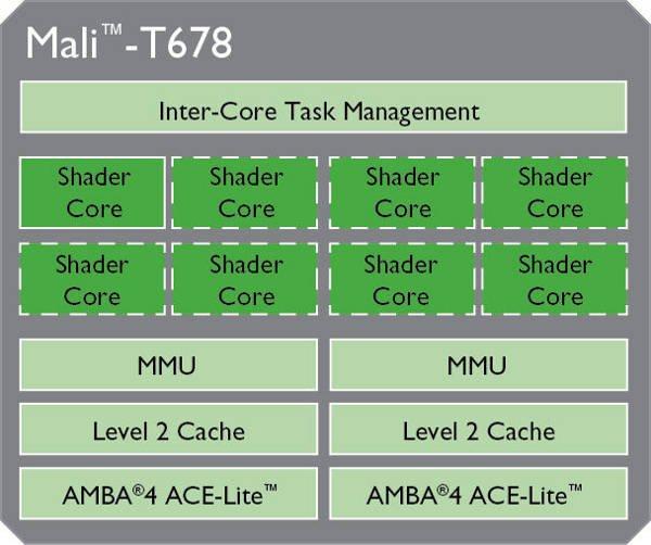 ARM_Mali-T678_605