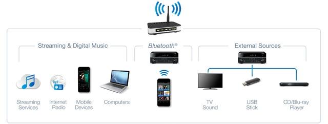 Yamaha enter multiroom audio devices market with MusicCast