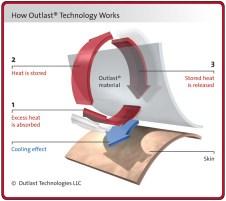 outlast-process