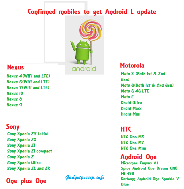 Mobiles to get Android L Lollipop update