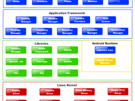 Android Platform Architecture, Android Platform Architecture ppt, Android Platform Architecture pdf, Android Platform Architecture download