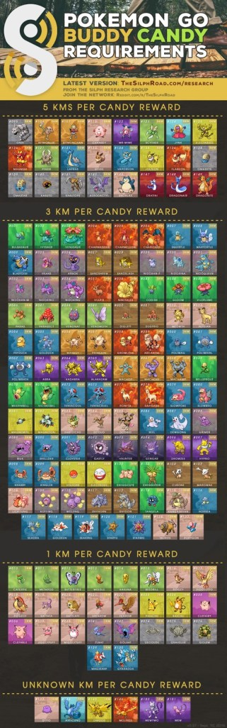 pokemon-go-buddy-guide-silph-road