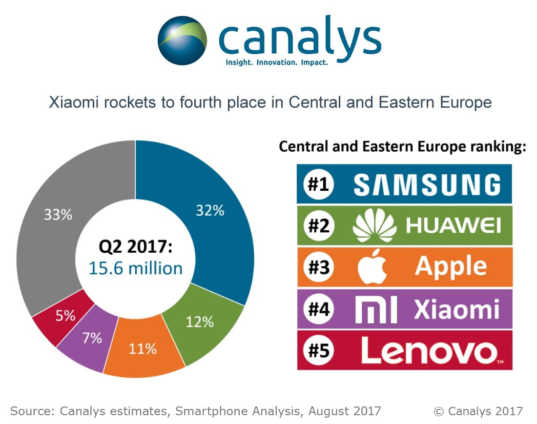 huawei is now more popular than apple in central and