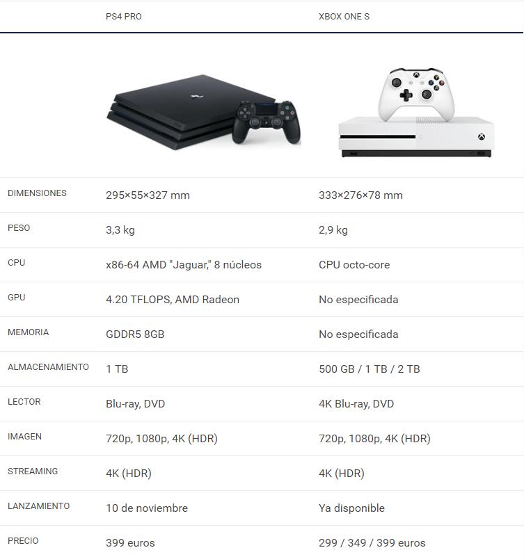 PS4 Slim vs. PS4 PRO vs. XBOX ONE S ¿Cual es la más potente?