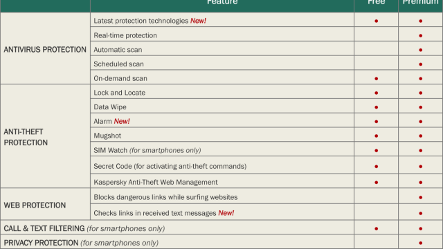Kaspersky Labs Mobile Security Features