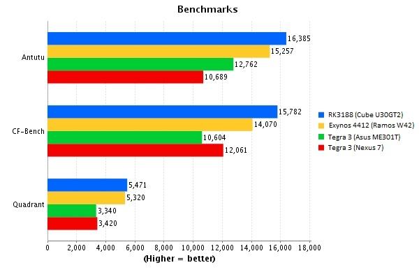 rk3188 benchmark