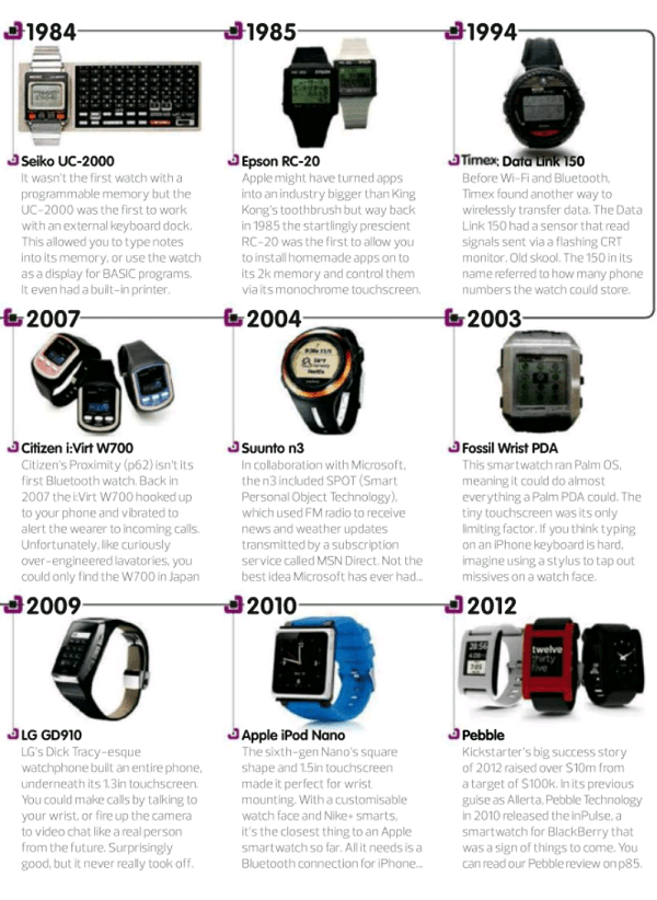 all about watches (iwatch)