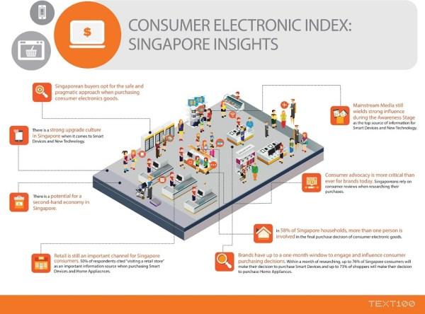 Singapore Conselec infographic