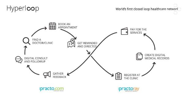 practo-hyperloop