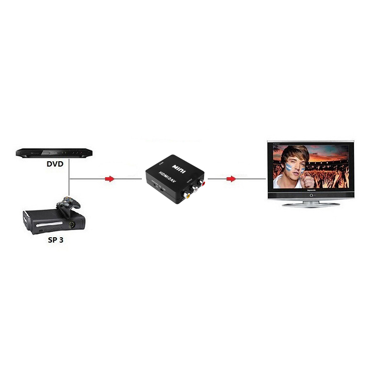 HDMI to RCA / Composite Video Converter Adapter for PAL / NTSC