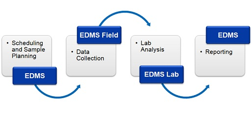 Edms Project Plan Example