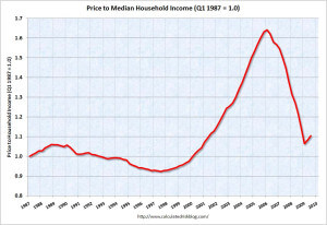 Housing Prices vs. Income