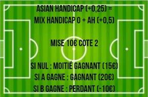 handicap asiatique +0-25