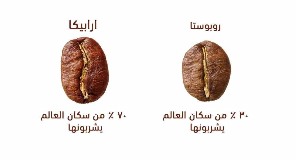 أنواع حبوب القهوة