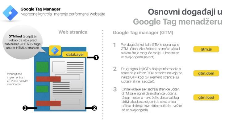 događaji u google tag menadžeru