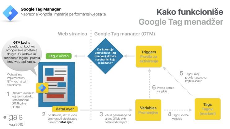 Kako radi Google Tag menadžer