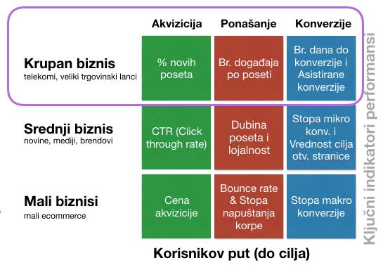 ključni indikatori performansi za različite veličine biznisa