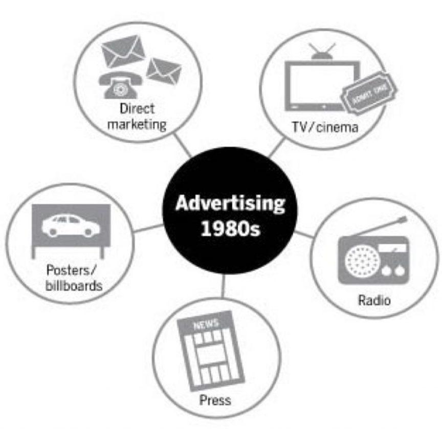 advertising-oglasavanje