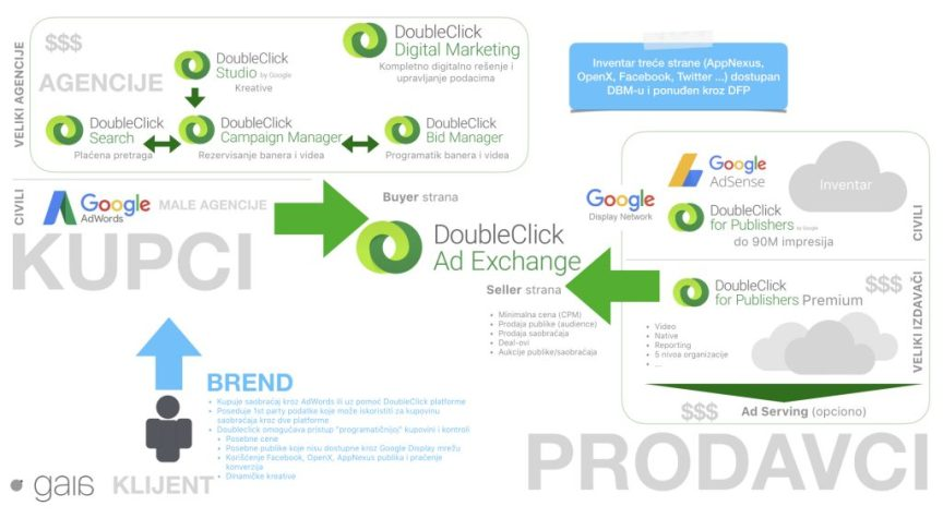 google marketing landscape with doubleclick