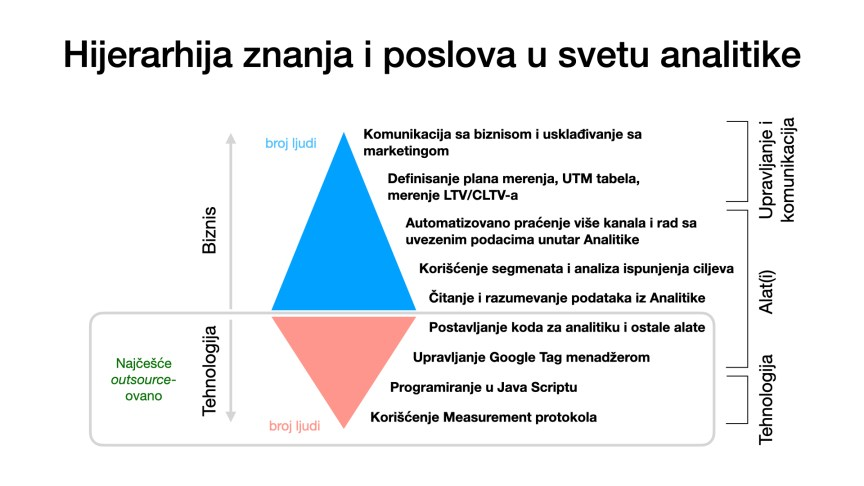 Hijerarhija znanja i poslova u svetu digitalne analitike