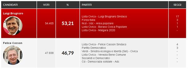 Elezioni 2015 Venezia