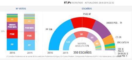España Elecciones 2016 01
