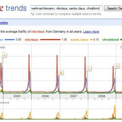 Nikolaus schlägt Weihnachtsmann und Santa Claus bei Google Suchen