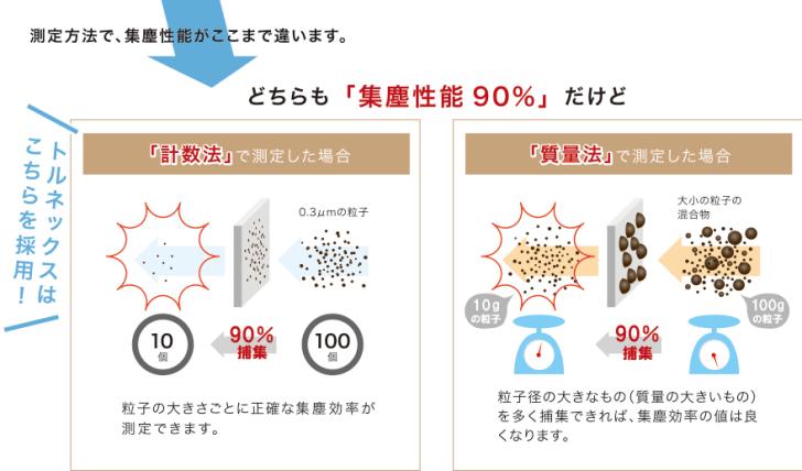 測定方法で、集塵性能がここまで違います。