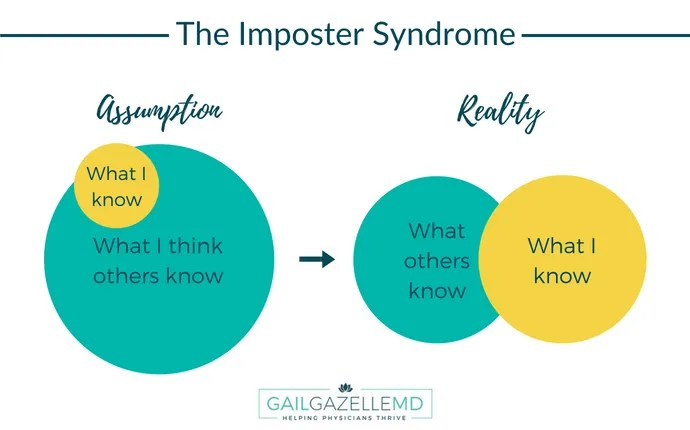 The Imposter Syndrome Part I: Once Thought Rare, Now Known to be Common Among Physicians