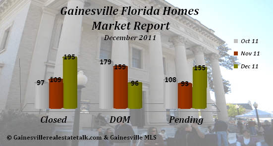 Gainesville FL Homes Market Report Dec 2011
