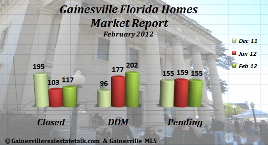 Gainesville FL Homes Market Report Feb 2012